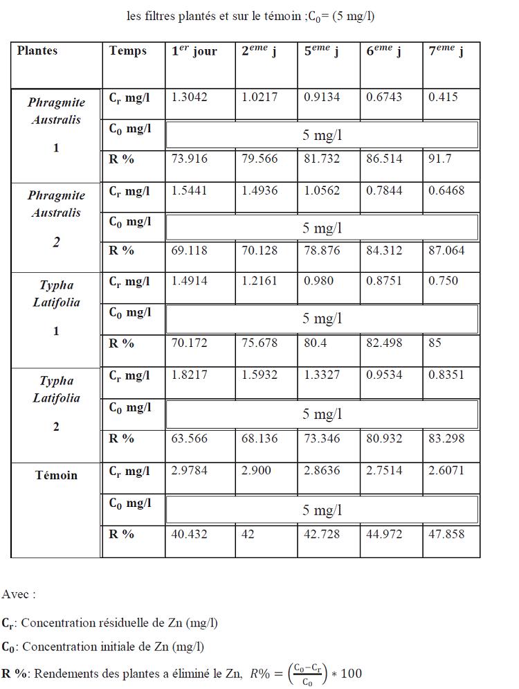 L'effet du temps de séjour sur l'élimination de zinc