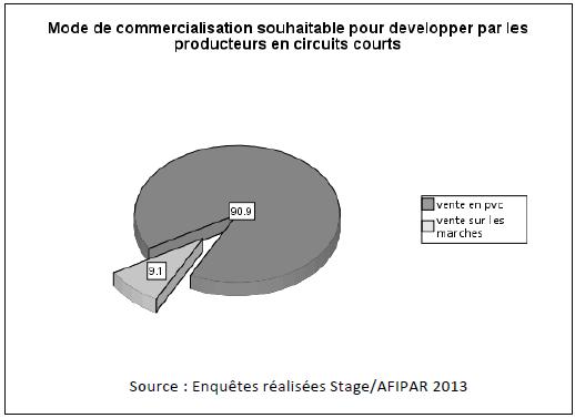 Mode de commercialisation souhaitable pour developper par les producteurs en circuits courts