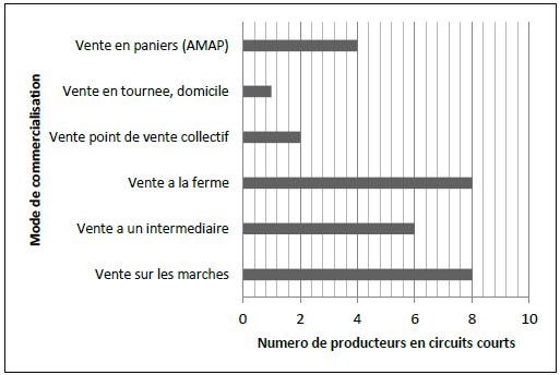 Nombre de producteurs en circuits courts par mode de commercialisation