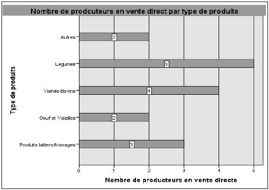 Nombre de producteurs en vente direct par type de produits