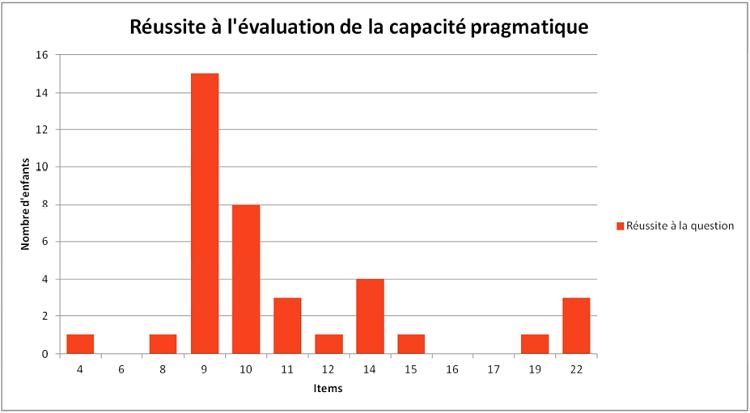 Nombre de réponses correctes à la question d'évaluation de la capacité pragmatique
