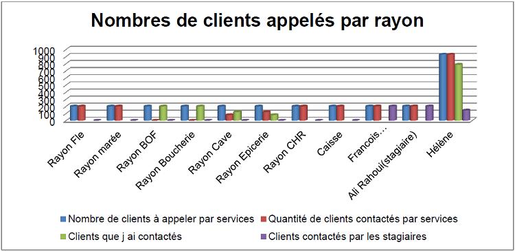Nombres de clients appelés par rayon