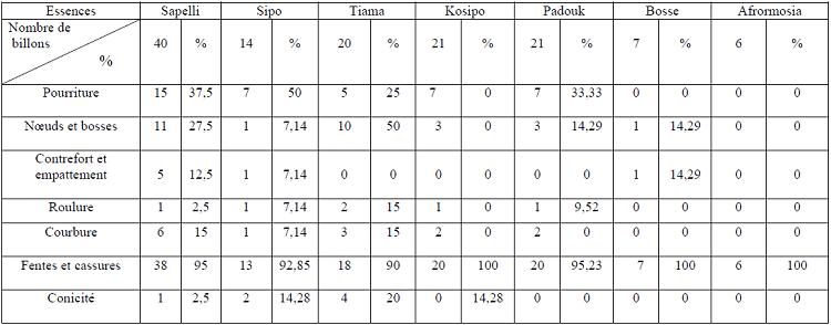 Notes de nombres des défauts par essences analysées et leurs pourcentages