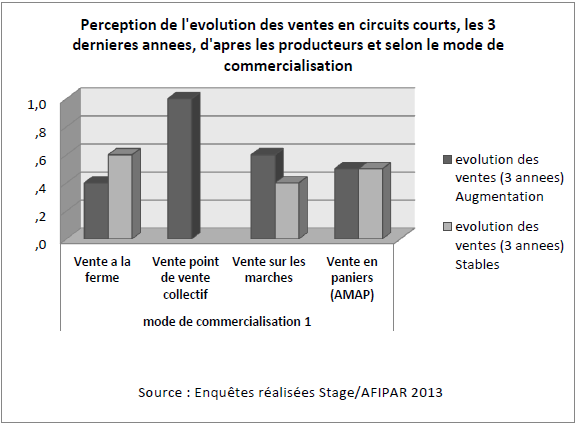 Perception de l'evolution des ventes en circuits courts