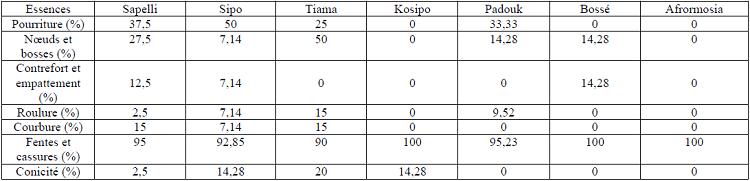 Pourcentage des certains défauts de bois identifiés sur les billons de quelques essences