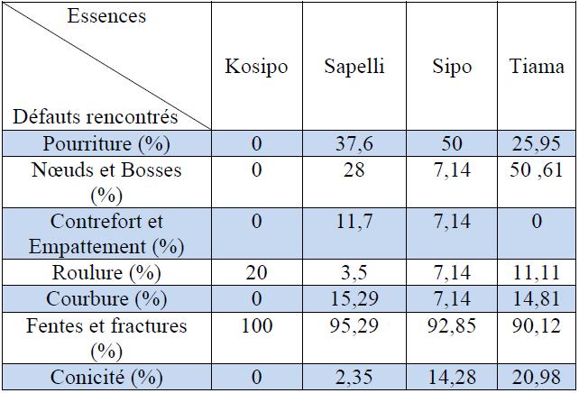 Pourcentages des défauts identifiés par essence