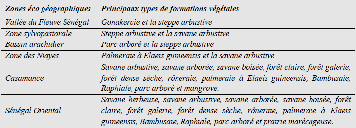 Principaux Types de végétations