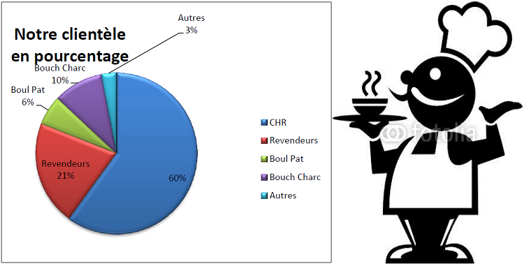 Répartition de notre clientèle en pourcentage