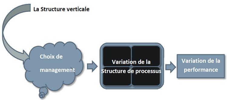 STRUCTURE VERTICALE & DEPLOIEMENT DE L'APPROCHE PROCESSUS