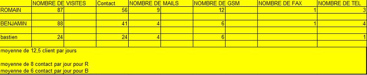 Tableau de résultat final