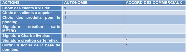 Tableau qui reprend une liste d'activités et d'actions sur lesquelles je pouvais agir soit en totale autonomie soit avec leur accord