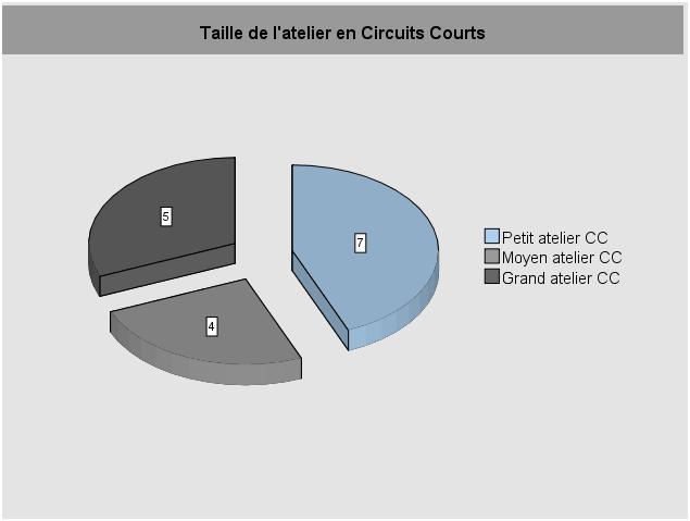Taille de l'atelier en Circuits Courts
