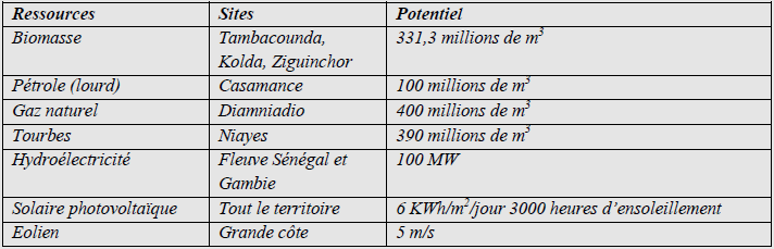Types, localisation et potentialités des ressources énergétiques du Sénégal
