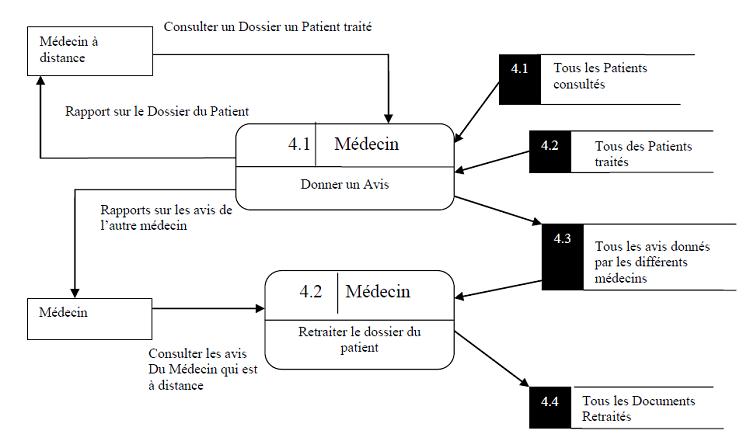 Diagramme des avis des médecins ( Niveau 1)