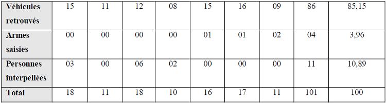Interventions réalisées par le CeCOS à Adjamé de Janvier à juillet 2007