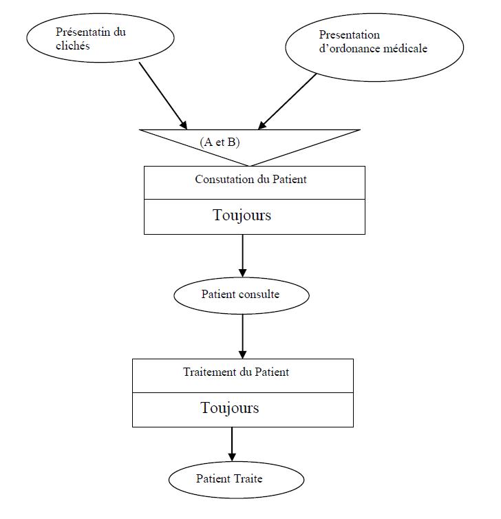 MCT pour le diagnostic et traitement du Patient