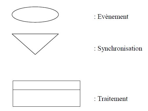 Modèles Conceptuels des Traitements (MCT)