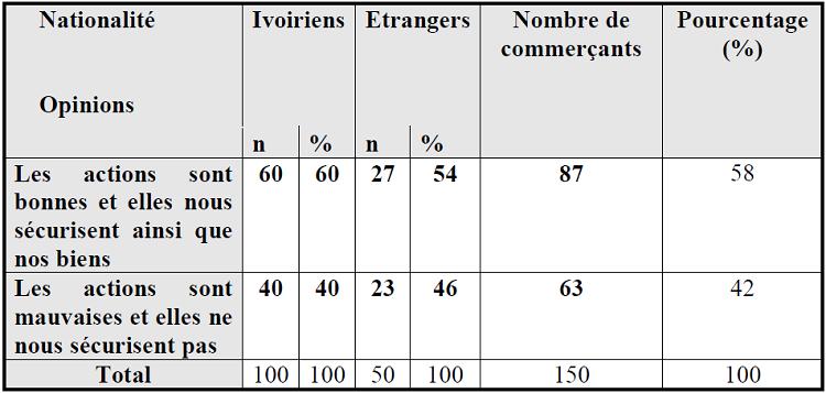 Opinions des commerçants sur la qualité des actions du CeCOS en relation avec le sentiment d'insécurité procuré